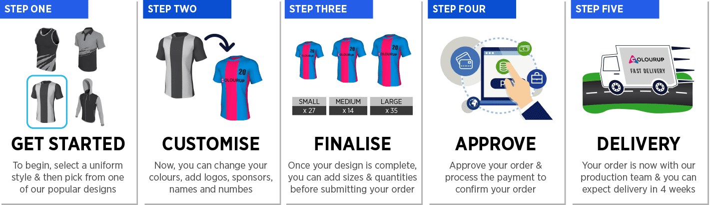 colourup uniforms five steps process